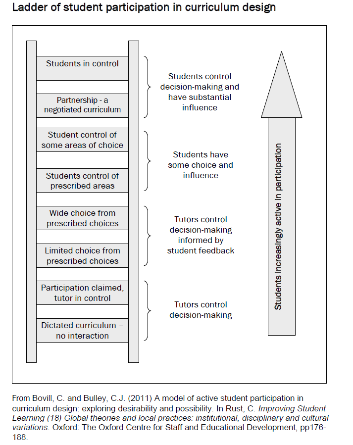 Ladder of Student Participation